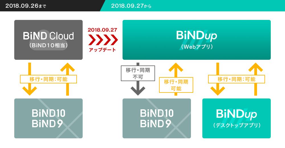 BiNDup(現BiNDクラウド)とBiND10(9)間のサイトデータ移行/同期について